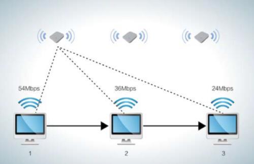 OpenWrt自动剔除弱信号WiFi客户端